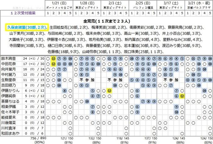 19thシングル 12次 完売表 個別握手会