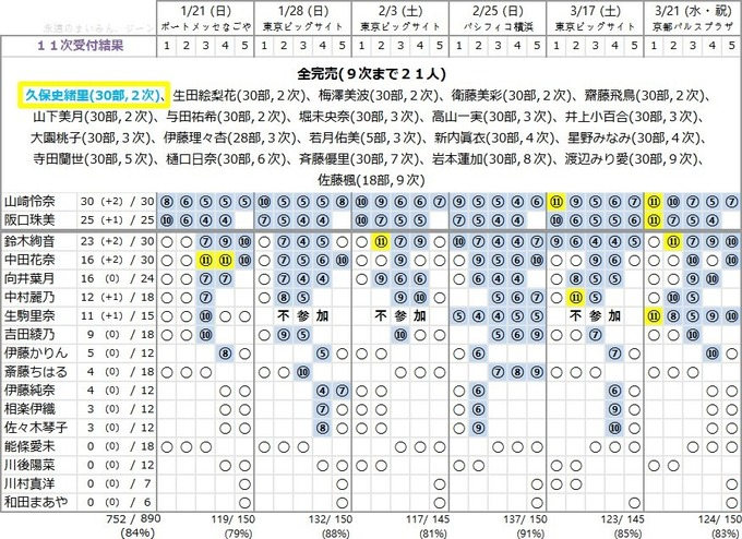19thシングル  個別握手会 11次完売表