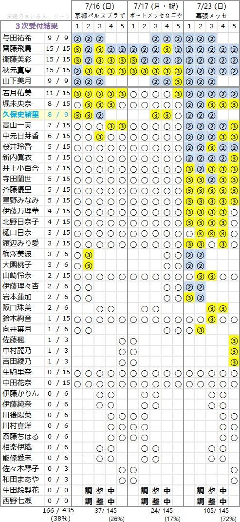 3rdアルバム 3次完売表