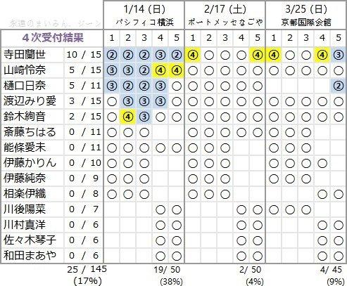 アンダーアルバム 4次完売表