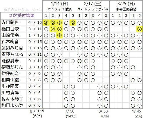 アンダーアルバム 2次完売表