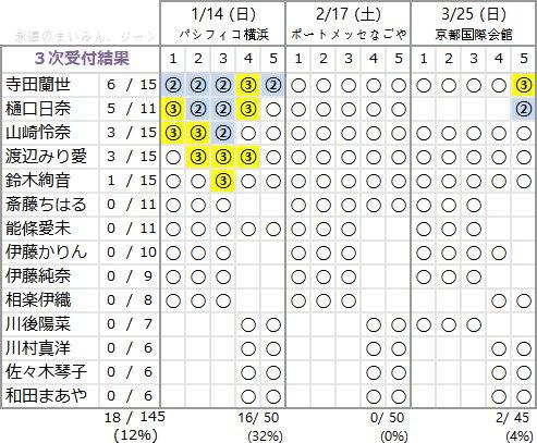 アンダーアルバム 3次 完売表