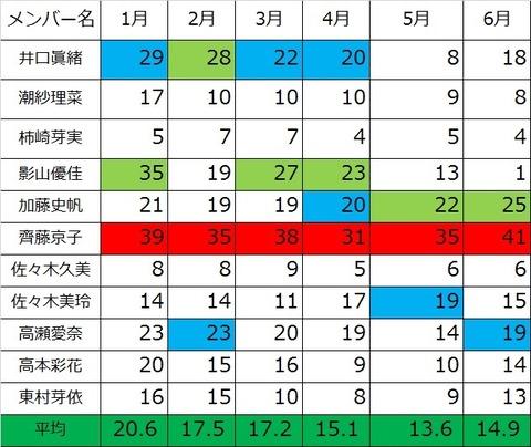 【けやき坂46】齊藤京子が記録更新!ひらがな2期で1番ブログを更新したのはこの人!!ひらがなけやき2018年6月期のブログ更新数まとめ
