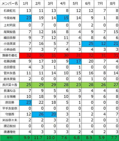 漢字欅 8月