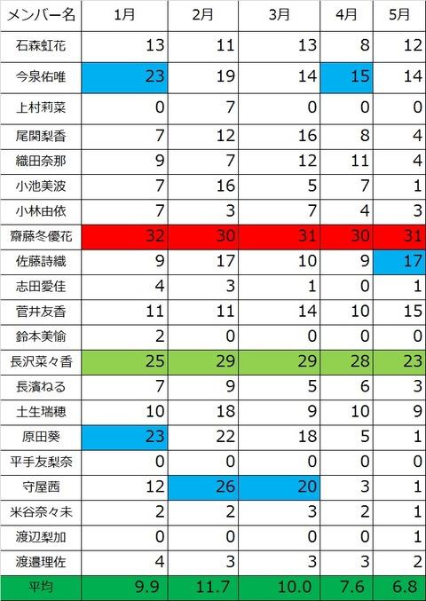 漢字欅 5月