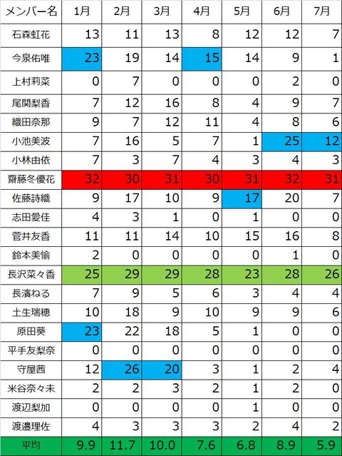 漢字欅 7月