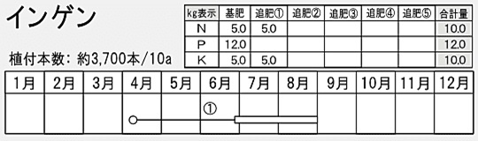 NOJI3