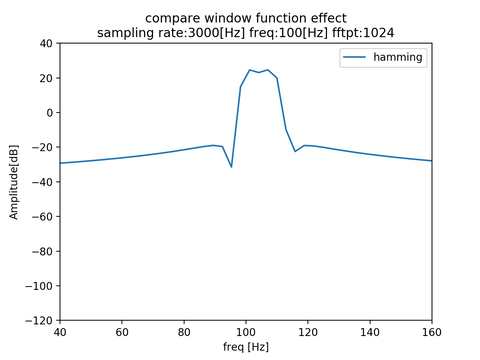 w_effect_res_hamming