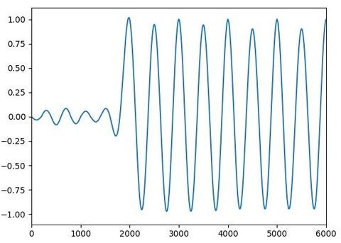 sinc関数重ね合わせ_加算