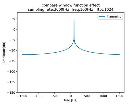 w_effect_dyn_hamming