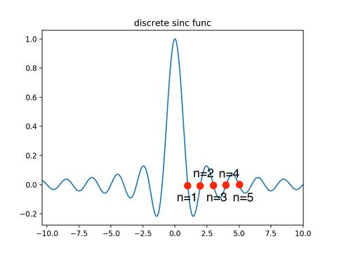sinc_discrete