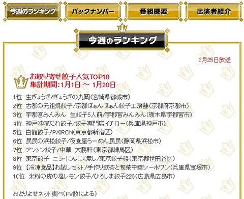 TBSランク王国人気お取り寄せ餃子人気TOP102017年2月25日京都市向日市店舗中華料理