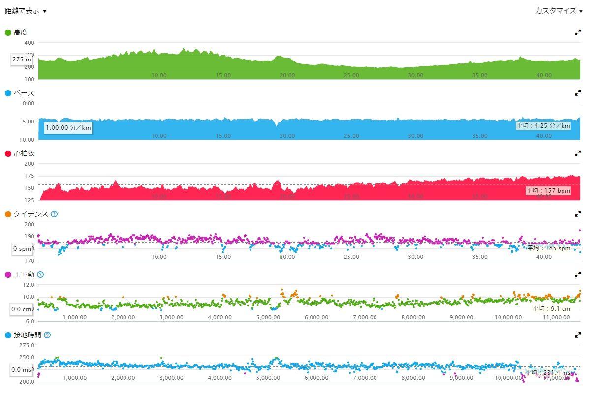 第29回あいの土山マラソン(その1) : Lalala1017のブログ