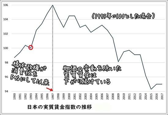 日本の実質賃金指数の推移(長期)
