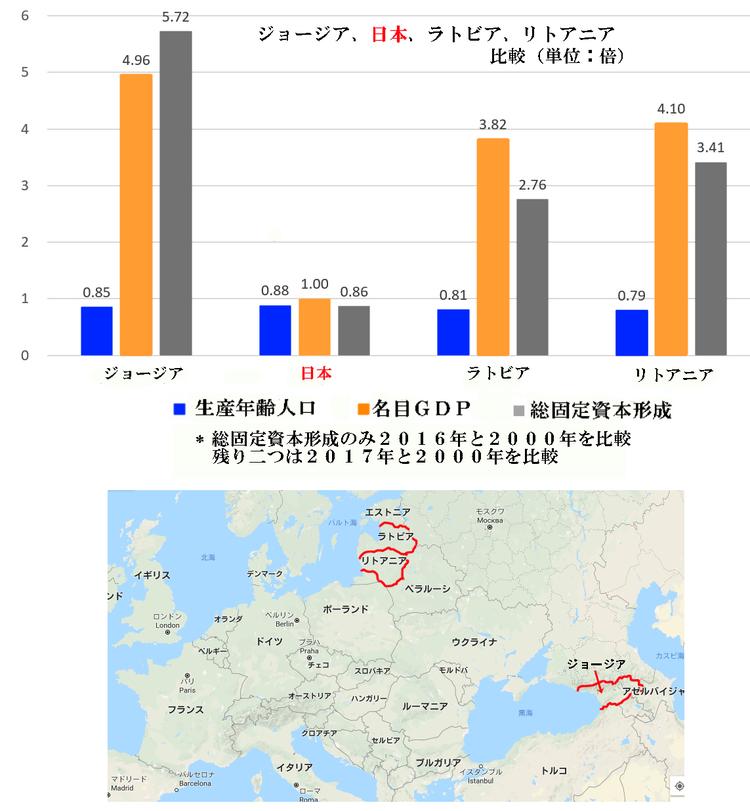 0  日本、ジョージア、ラトビア、リトアニアの比較(単位:倍)