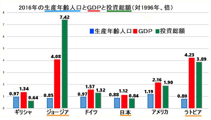 2016年の生産年齢人口とGDPと投資総額(対1969年、倍)