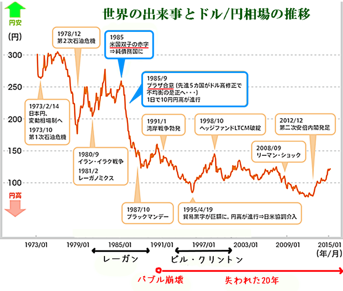 1  世界の出来事とドル円相場の推移