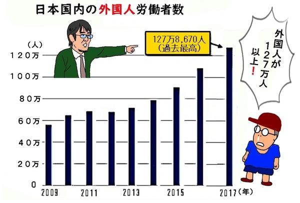 外国人日本流入