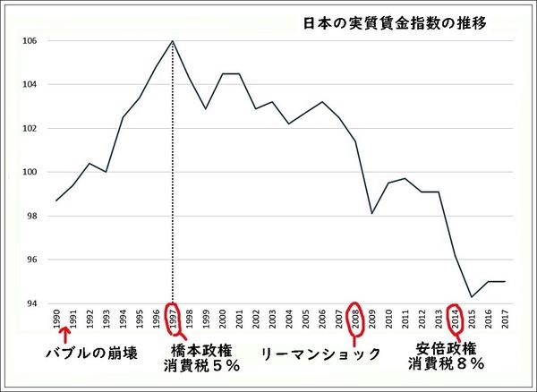 2   実質賃金指数の推移