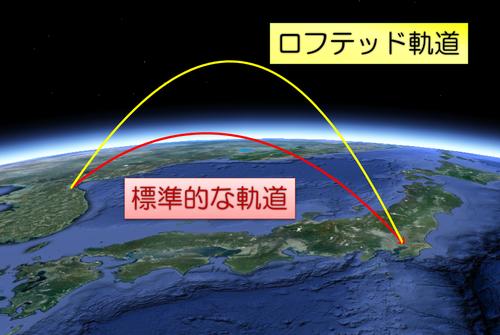 ロフテッド軌道イメージ