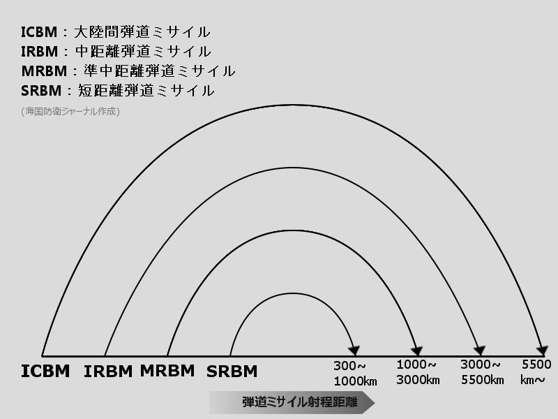 弾道ミサイルと原発:(1)北朝...