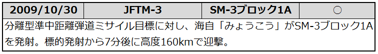20091030
