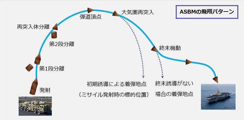 中国の対艦弾道ミサイル(ASBM)に要求される性能とは? : 海国防衛 ...