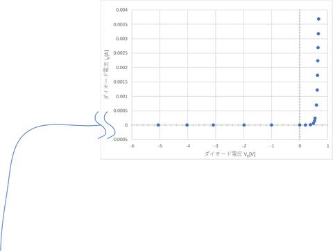 ダイオード回路実験図逆
