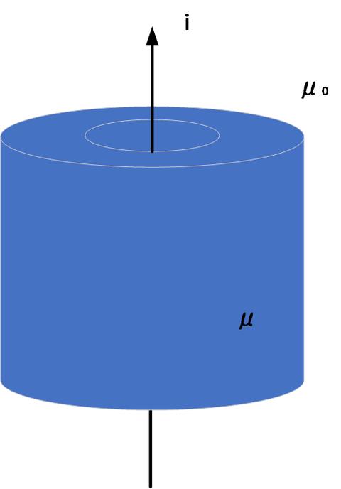 磁性体中の磁界