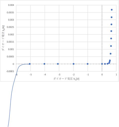 ツェナーダイオード回路実験図逆