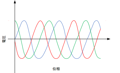 3層交流モータ信号