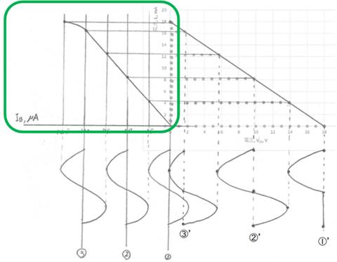 トランジスタ結果まとめ図電流特性