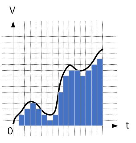 例の量子化標本化