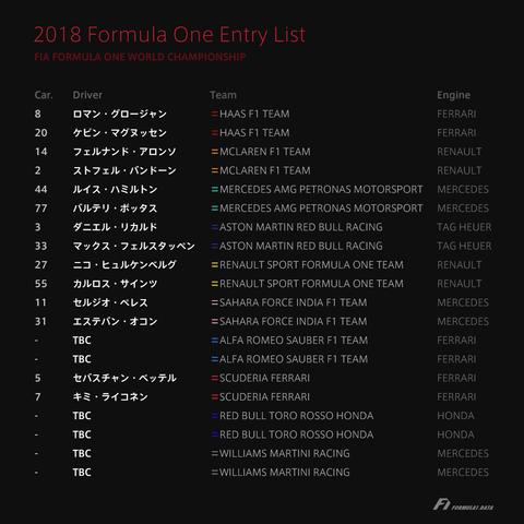 2018年 F1 ホンダの新チーム名は「レッドブル・トロロッソ・ホンダ」