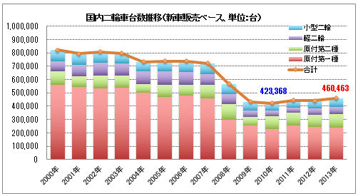 バイク販売不振、原付はここ10年で半分以下に大幅減