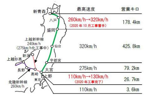 東北新幹線の最高速度、現在の時速260kmから320kmに向上。盛岡~新青森