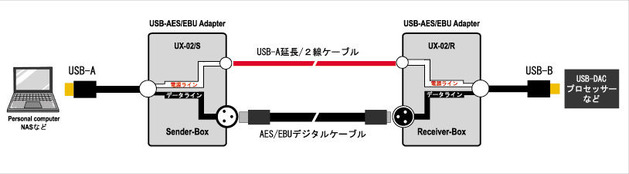 UX-02システム図