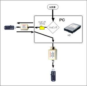RPG USB-USB