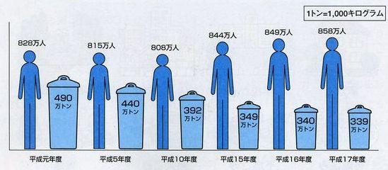 ゴミの量と人工の移り変わり