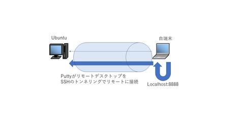 ubuntu_tunneling