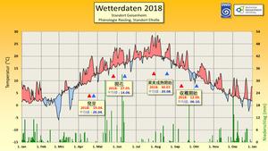 Wetterdaten-2018-Geisenheim-jpn