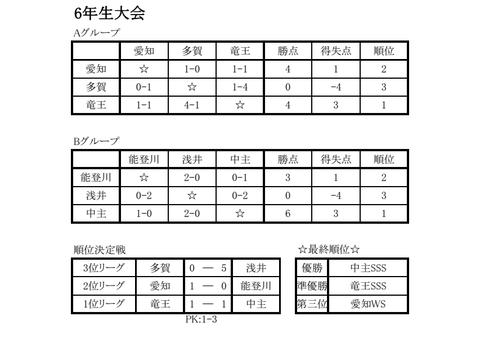 result_u12