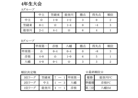 result_u10