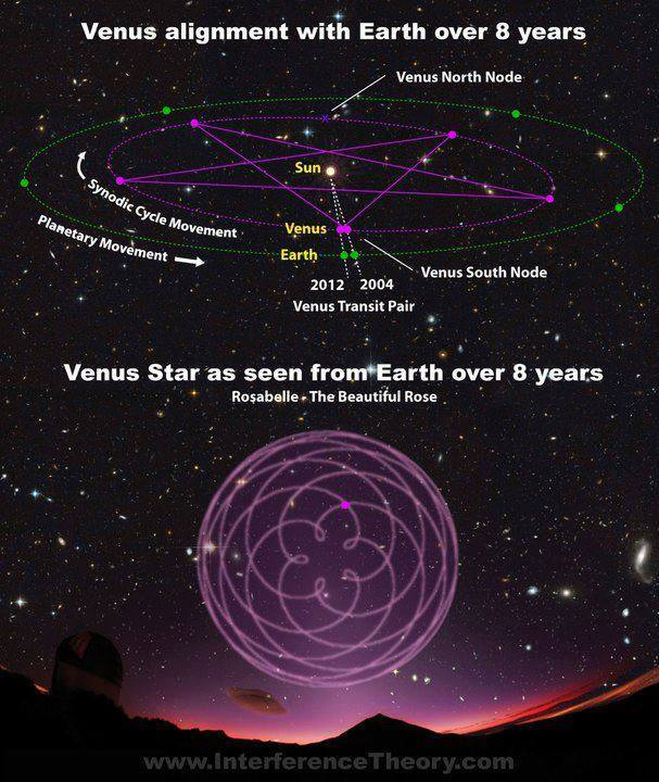 earth_venus_alignment