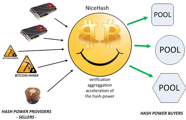 NiceHash_how-it-works_medium_600