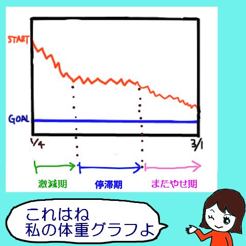 うそグラフ2
