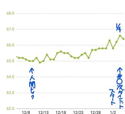 210105体重グラフ