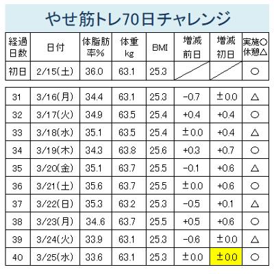 やせ筋トレ30-40