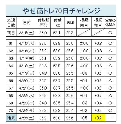 やせ筋トレ61-70