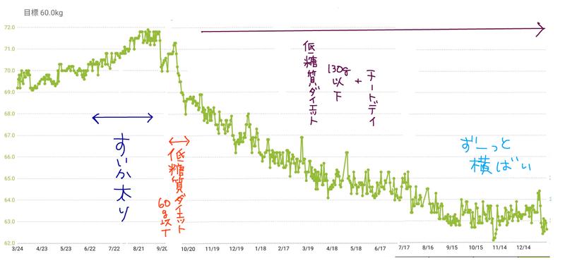 20200112 体重グラフ コメ